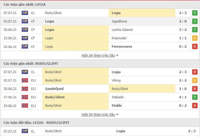 Thành tích đối đầu Legia Warszawa vs Bodo Glimt
