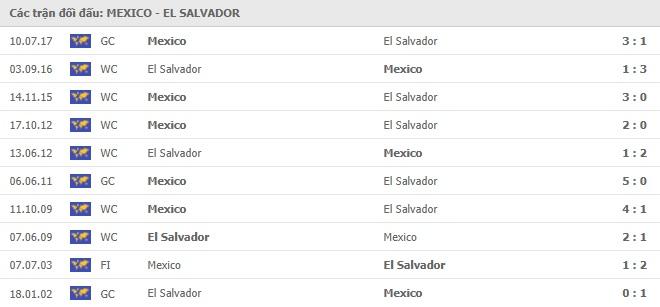 Kết quả bóng đá Mexico vs El Salvador, video Gold Cup 2021
