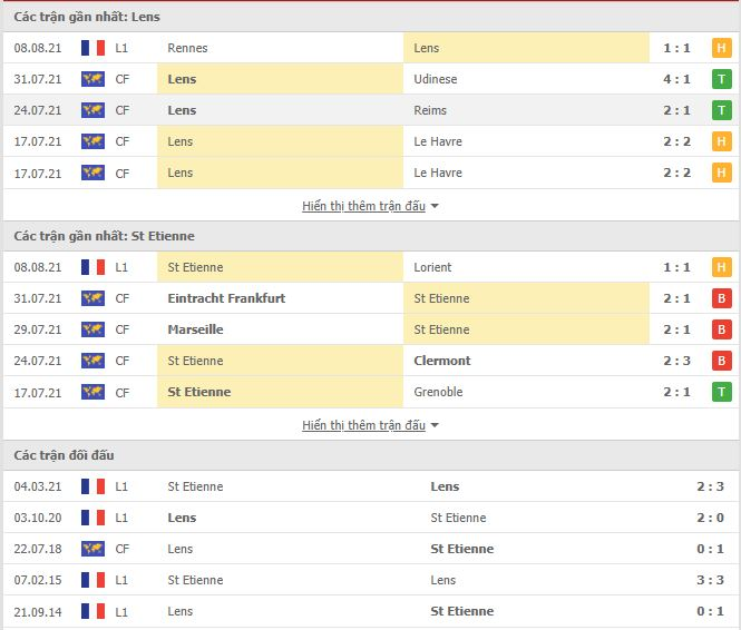 Thành tích đối đầu Lens vs Saint Etienne