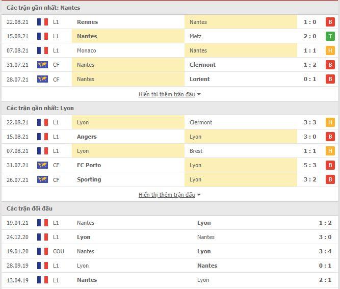 Thành tích đối đầu Nantes vs Lyon