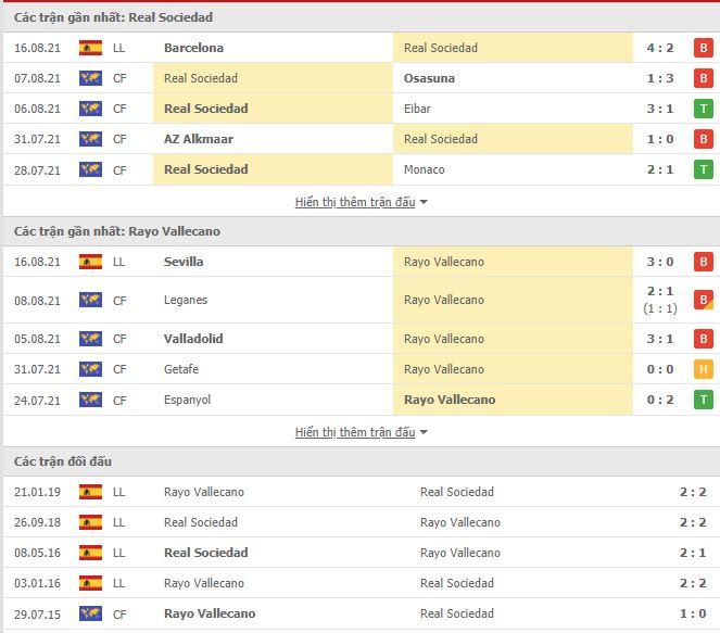 Thành tích đối đầu Sociedad vs Vallecano