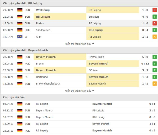 Thành tích đối đầu RB Leipzig vs Bayern Munich