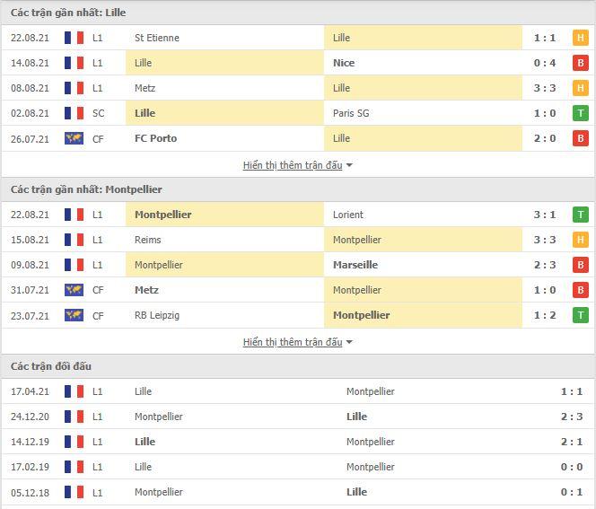 Thành tích đối đầu Lille vs Montpellier