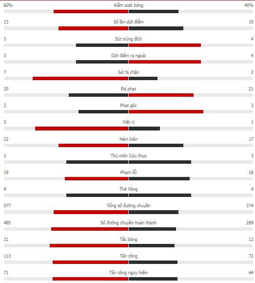 Kết quả Chile vs Brazil, vòng loại World Cup 2022