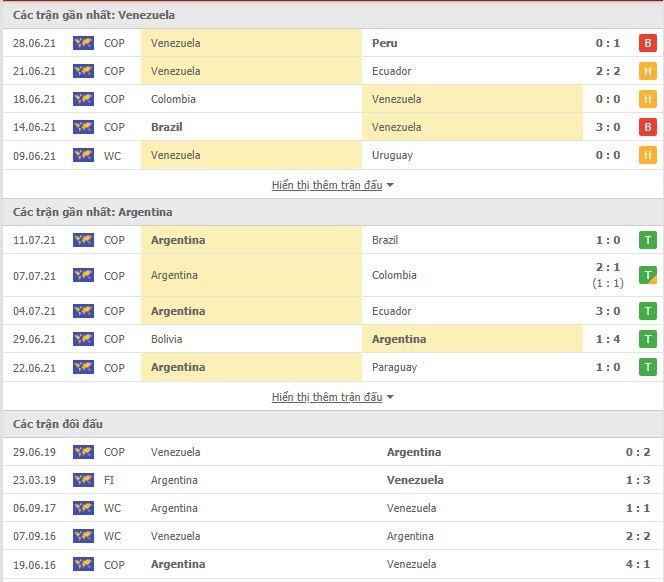 Kết quả Venezuela vs Argentina, vòng loại World Cup 2022